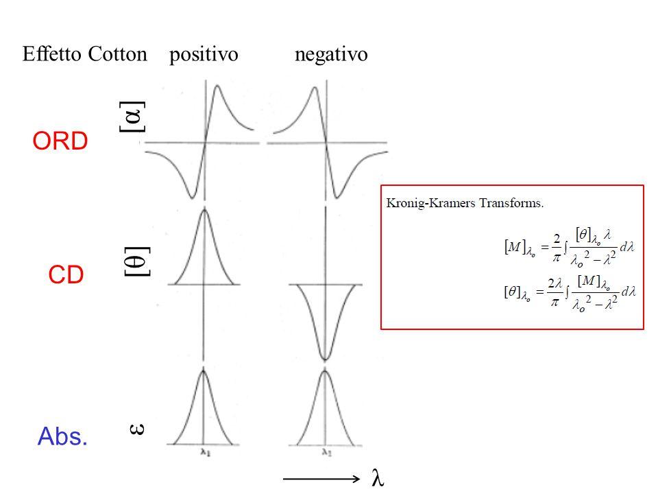 [α] [θ] ε ORD CD Abs. λ Effetto Cotton positivo negativo